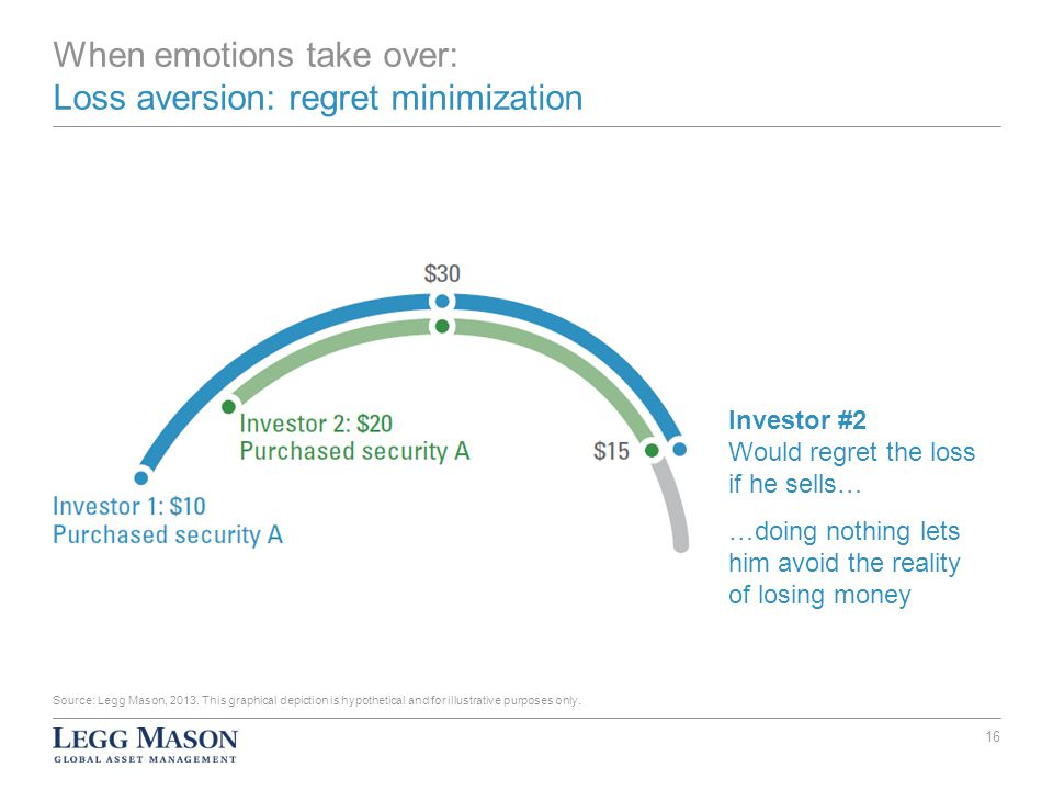 When emotions take over: Loss aversion: regret minimization Investor #2 Would regret the loss if he sells… …doing nothing lets him avoid the reality of losing money Source: Legg Mason, 2013.