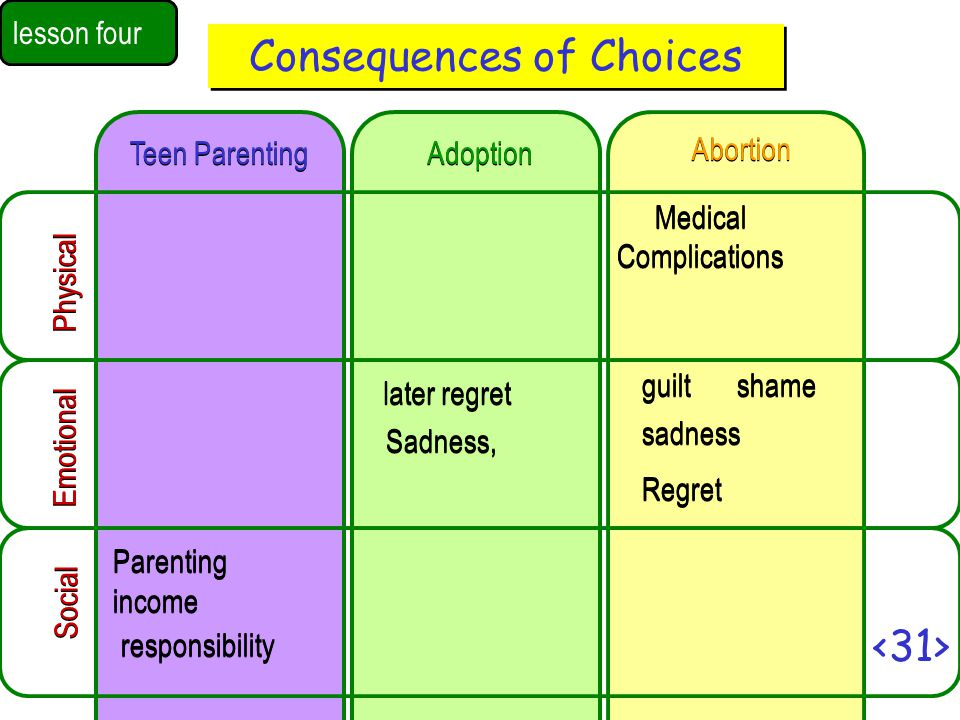 Consequences of Choices lesson four Teen Parenting Adoption Abortion Social Emotional Physical Sadness, Regret sadness shame later regret Parenting income responsibility guilt Medical Complications Medical Complications