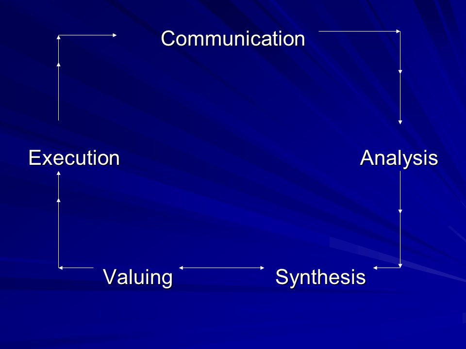 Communication Execution Analysis Valuing Synthesis Valuing Synthesis
