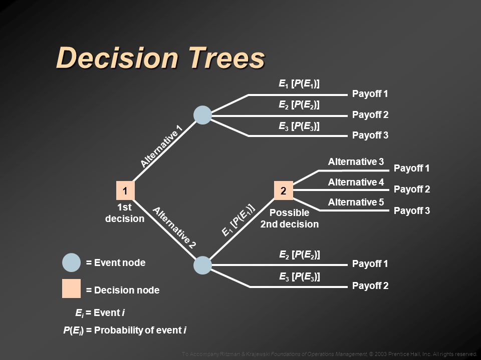 To Accompany Ritzman & Krajewski Foundations of Operations Management, © 2003 Prentice Hall, Inc. All rights reserved. Decision Trees = Event node = D