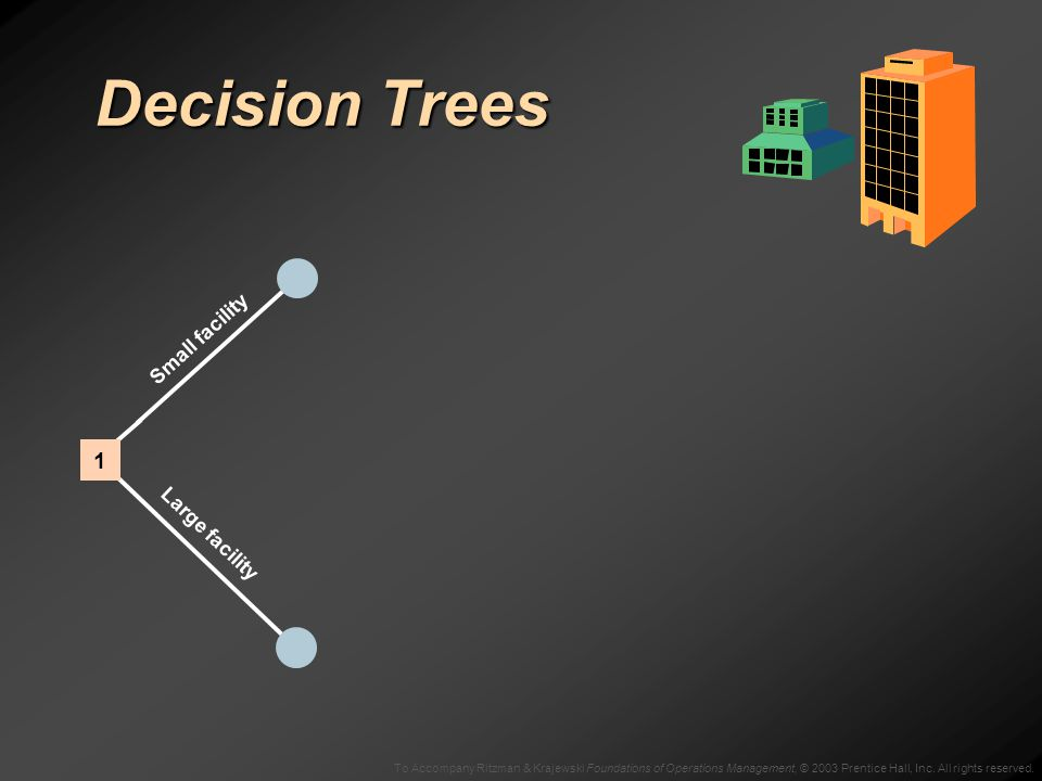 To Accompany Ritzman & Krajewski Foundations of Operations Management, © 2003 Prentice Hall, Inc. All rights reserved. Decision Trees Small facility L