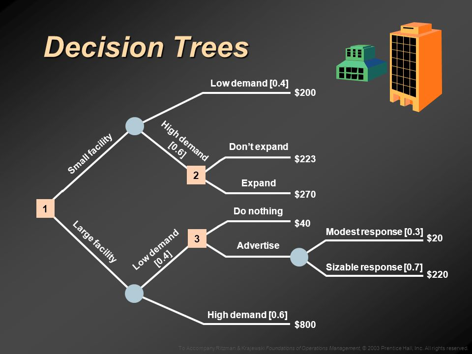 To Accompany Ritzman & Krajewski Foundations of Operations Management, © 2003 Prentice Hall, Inc. All rights reserved. Decision Trees Low demand [0.4]