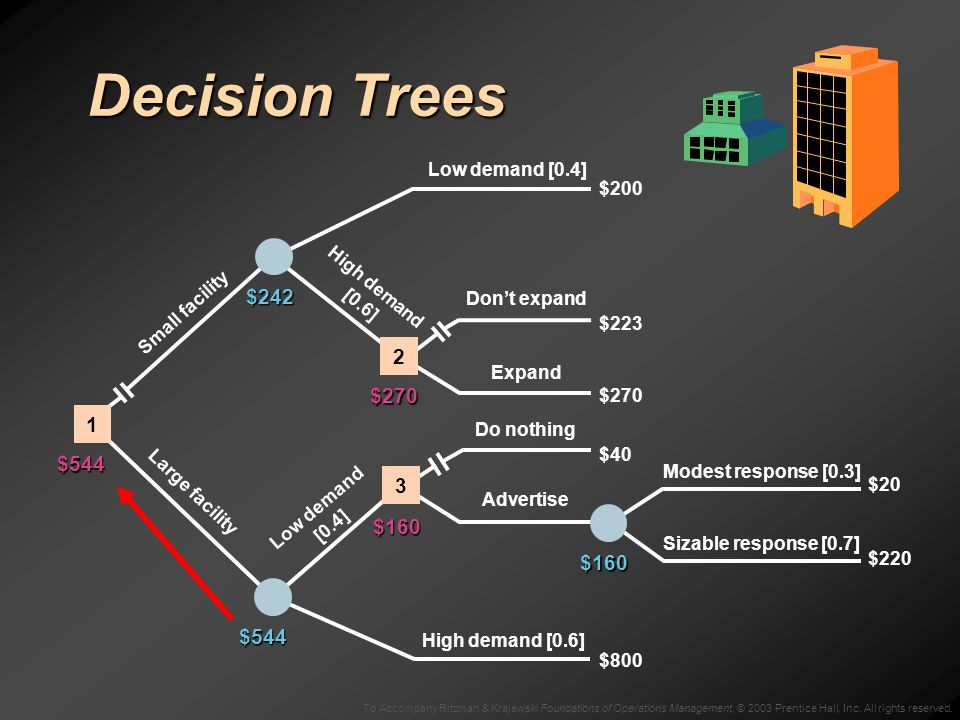 To Accompany Ritzman & Krajewski Foundations of Operations Management, © 2003 Prentice Hall, Inc. All rights reserved. Decision Trees $160 Low demand
