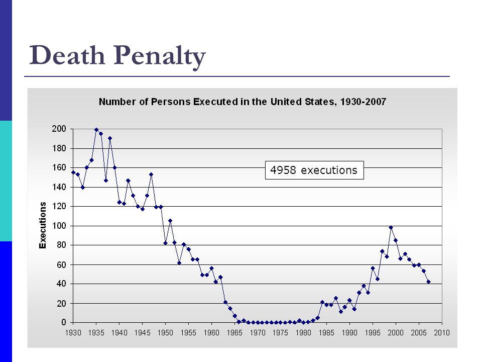 Death Penalty 4958 executions