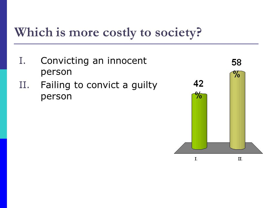 Which is more costly to society.