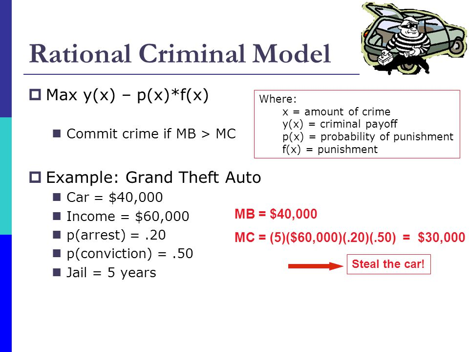 Rational Criminal Model  Max y(x) – p(x)*f(x) Commit crime if MB > MC  Example: Grand Theft Auto Car = $40,000 Income = $60,000 p(arrest) =.20 p(conviction) =.50 Jail = 5 years Where: x = amount of crime y(x) = criminal payoff p(x) = probability of punishment f(x) = punishment MB = $40,000 MC = (5)($60,000)(.20)(.50)= $30,000 Steal the car!