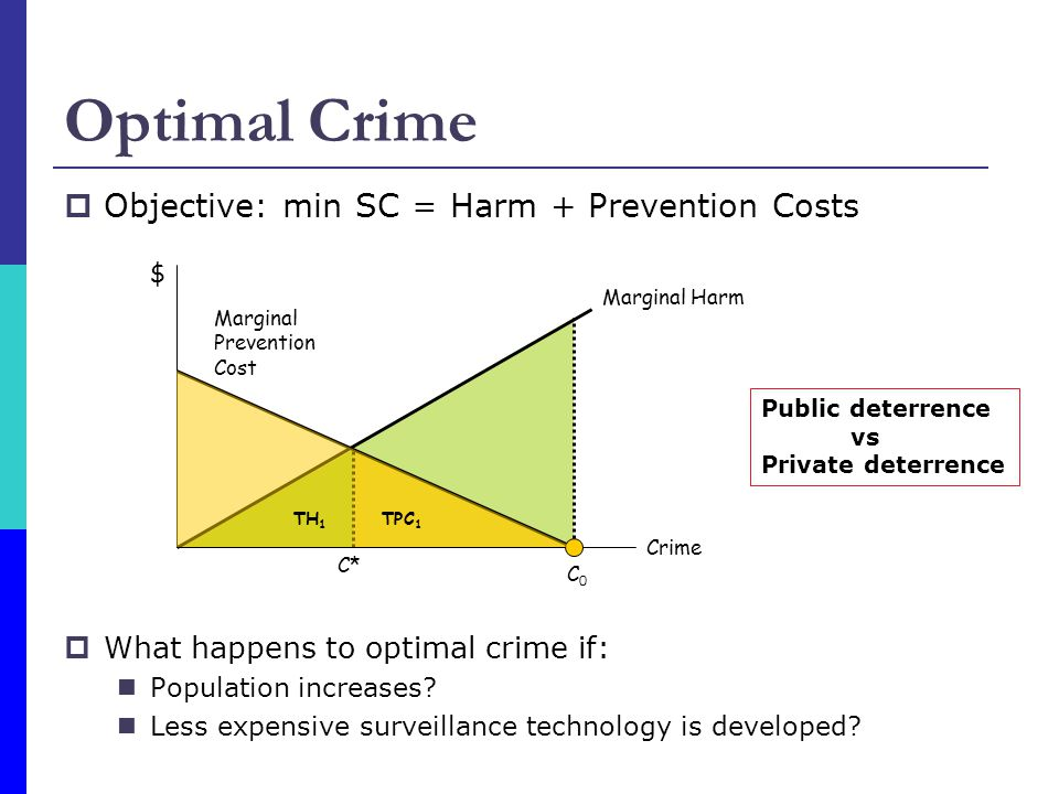 Optimal Crime  Objective: min SC = Harm + Prevention Costs  What happens to optimal crime if: Population increases.