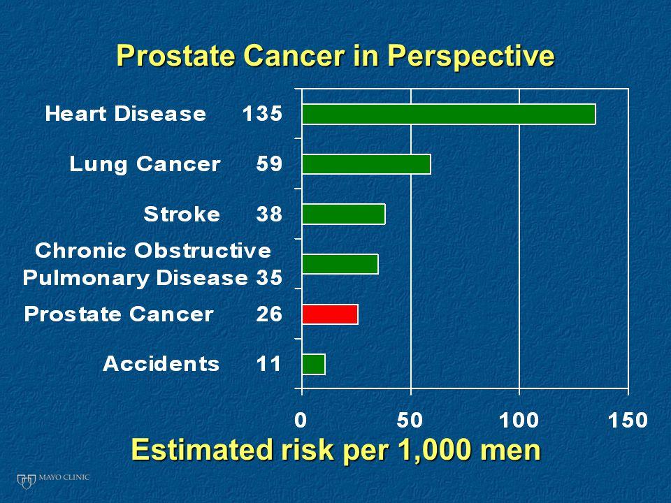 Prostate Cancer in Perspective Estimated risk per 1,000 men