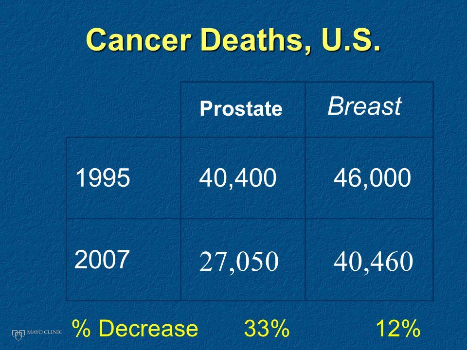 Cancer Deaths, U.S. Breast 199540,40046,000 2007 27,05040,460 % Decrease 33% 12% Prostate
