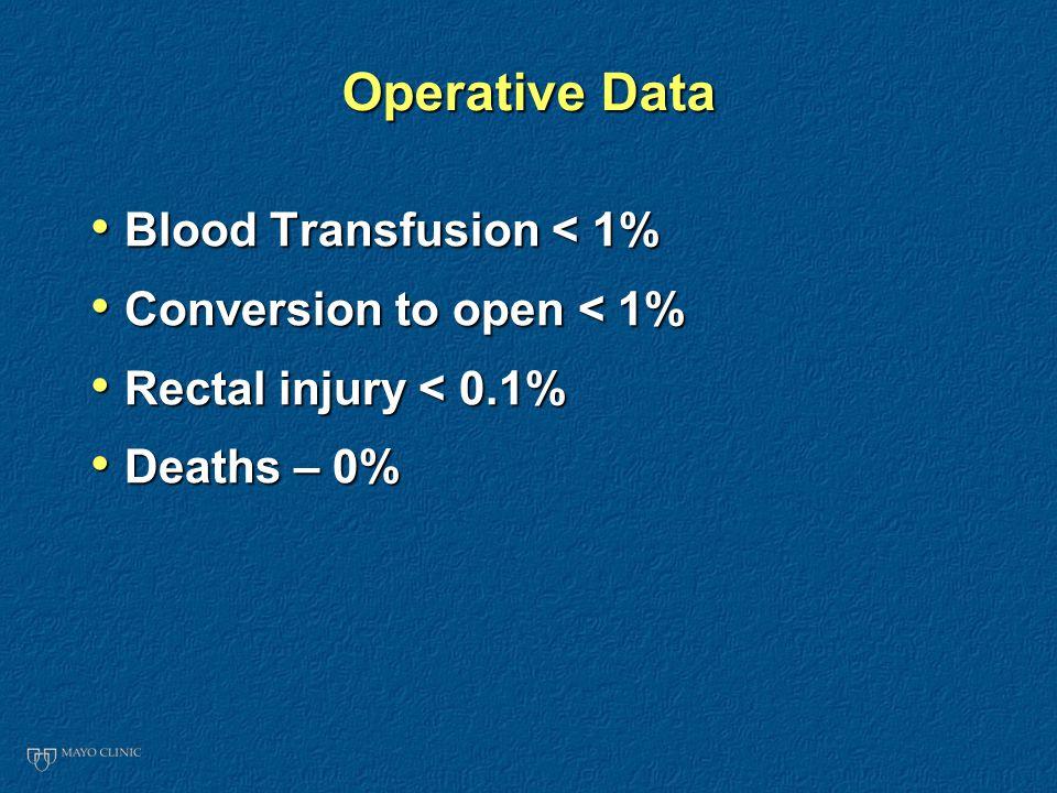 Operative Data Blood Transfusion < 1% Blood Transfusion < 1% Conversion to open < 1% Conversion to open < 1% Rectal injury < 0.1% Rectal injury < 0.1% Deaths – 0% Deaths – 0%