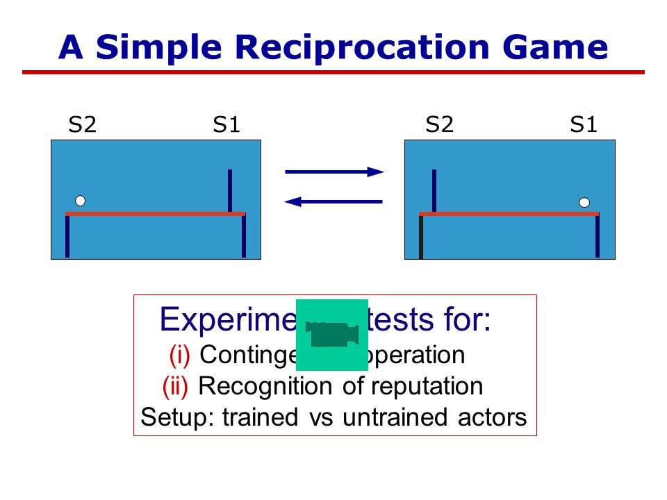 First Game A Simple Reciprocation Game Experiment 1 tests for: (i) Contingent cooperation (ii) Recognition of reputation Setup: trained vs untrained actors S1S2 S1S2