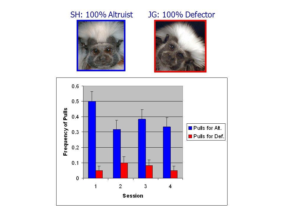 SH: 100% AltruistJG: 100% Defector