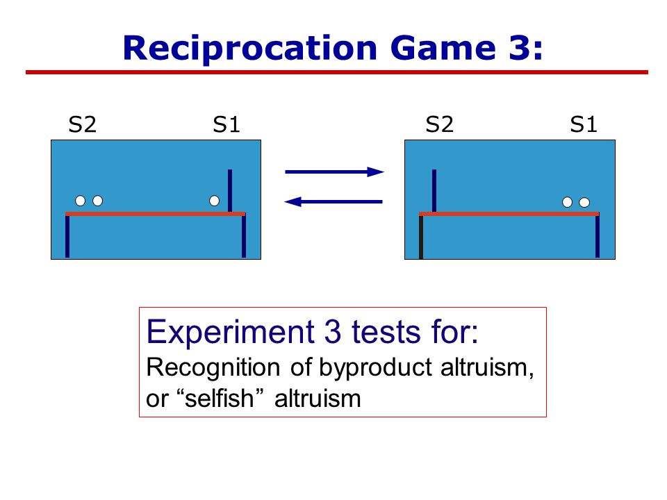 Selfish Altruism Reciprocation Game 3: Experiment 3 tests for: Recognition of byproduct altruism, or selfish altruism S1S2 S1S2