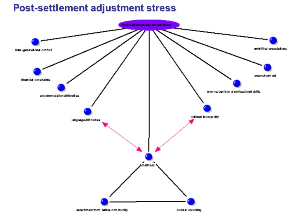 Post-settlement adjustment stress
