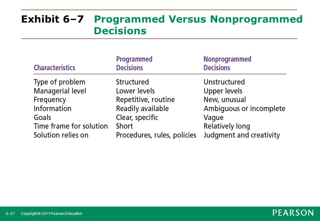 6-38 Copyright © 2011 Pearson Education Few managerial decisions in the real world are either fully programmed or nonprogrammed.