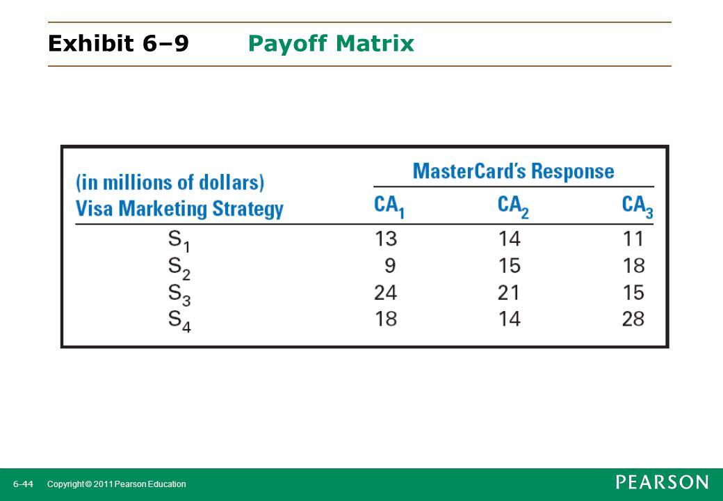 6-45 Copyright © 2011 Pearson Education Exhibit 6–9 Payoff Matrix Maximax (optimistic): S4: $28M