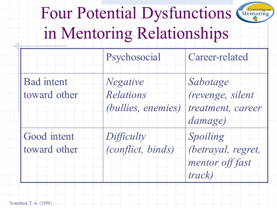 Four Potential Dysfunctions in Mentoring Relationships PsychosocialCareer-related Bad intent toward other Negative Relations (bullies, enemies) Sabotage (revenge, silent treatment, career damage) Good intent toward other Difficulty (conflict, binds) Spoiling (betrayal, regret, mentor off fast track) Scandura, T.