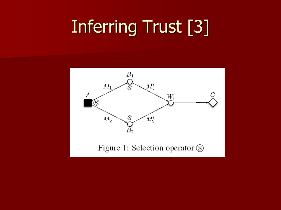 Inferring Trust [3]
