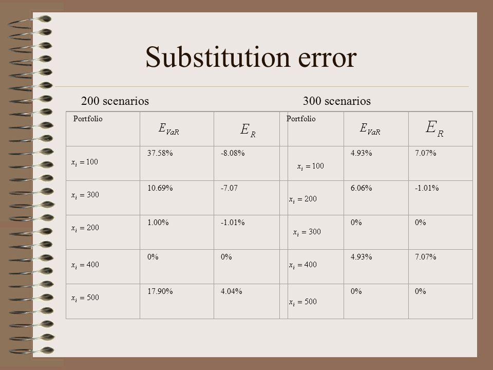Portfolio 37.58%-8.08% 10.69%-7.07 1.00%-1.01% 0% 17.90%4.04% Portfolio 4.93%7.07% 6.06%-1.01% 0% 4.93%7.07% 0% 200 scenarios300 scenarios