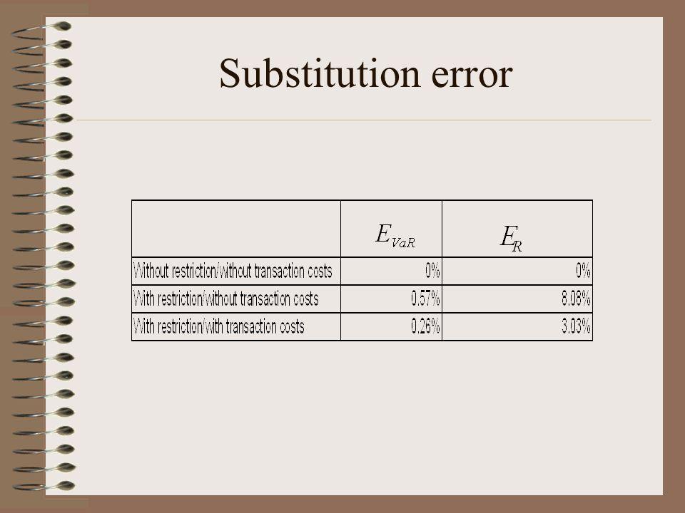 Substitution error
