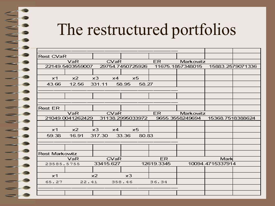 The restructured portfolios