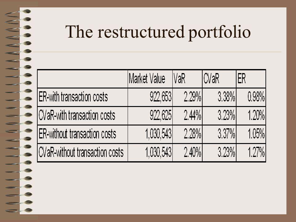 The restructured portfolio