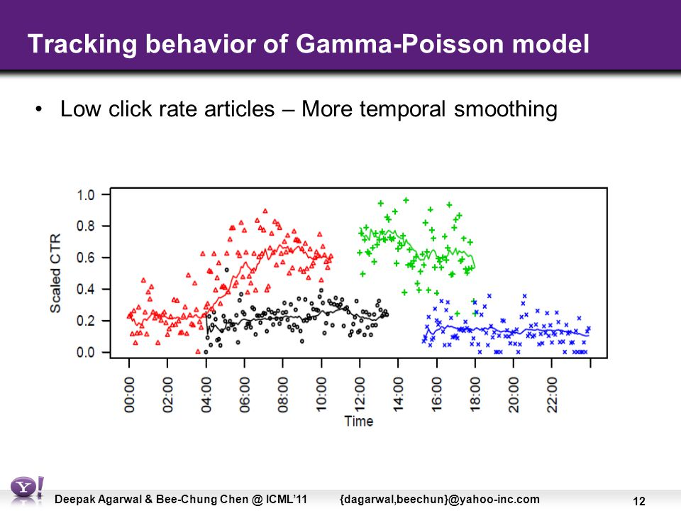 12 Deepak Agarwal & Bee-Chung Chen @ ICML'11 {dagarwal,beechun}@yahoo-inc.com Tracking behavior of Gamma-Poisson model Low click rate articles – More temporal smoothing