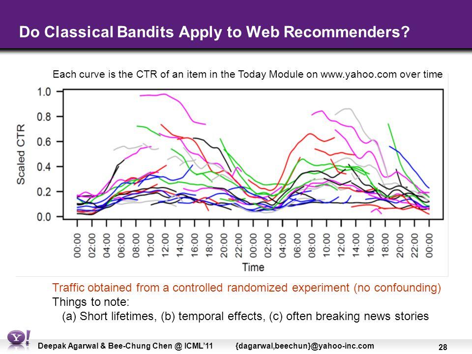 28 Deepak Agarwal & Bee-Chung Chen @ ICML'11 {dagarwal,beechun}@yahoo-inc.com Do Classical Bandits Apply to Web Recommenders.