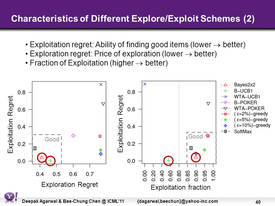 40 Deepak Agarwal & Bee-Chung Chen @ ICML'11 {dagarwal,beechun}@yahoo-inc.com Characteristics of Different Explore/Exploit Schemes (2) Exploitation regret: Ability of finding good items (lower  better) Exploration regret: Price of exploration (lower  better) Fraction of Exploitation (higher  better) Exploration Regret Exploitation fraction Exploitation Regret Good
