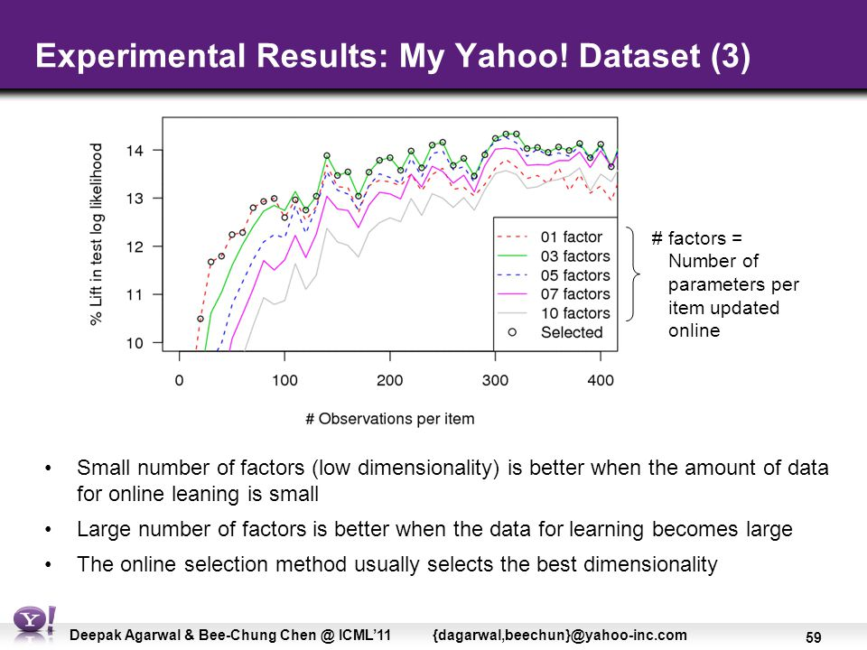 59 Deepak Agarwal & Bee-Chung Chen @ ICML'11 {dagarwal,beechun}@yahoo-inc.com Experimental Results: My Yahoo.