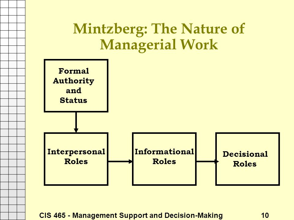 CIS 465 - Management Support and Decision-Making 10 Mintzberg: The Nature of Managerial Work Formal Authority and Status Interpersonal Roles Informati