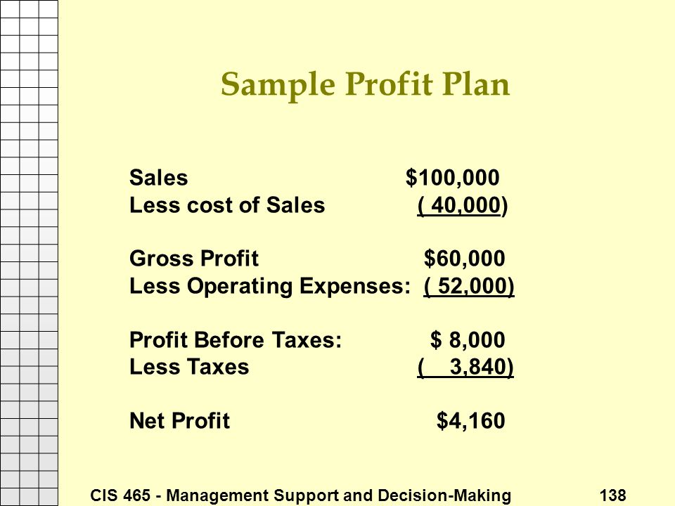 CIS 465 - Management Support and Decision-Making 138 Sample Profit Plan Sales $100,000 Less cost of Sales ( 40,000) Gross Profit $60,000 Less Operatin
