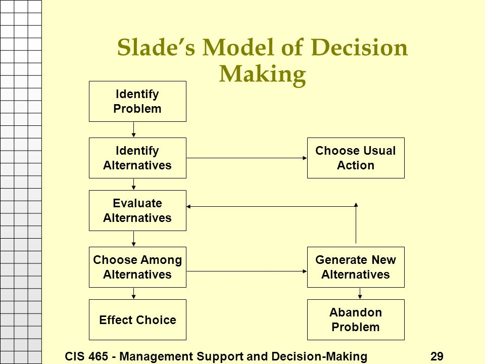 CIS 465 - Management Support and Decision-Making 29 Slade's Model of Decision Making Identify Problem Identify Alternatives Evaluate Alternatives Choo
