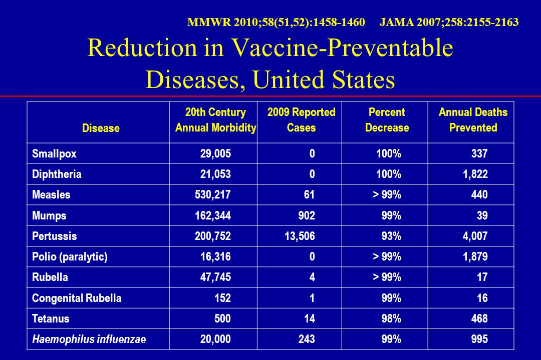 Author: Committee on Infectious Diseases Larry K.Pickering, MD, FAAP, Editor Carol J.