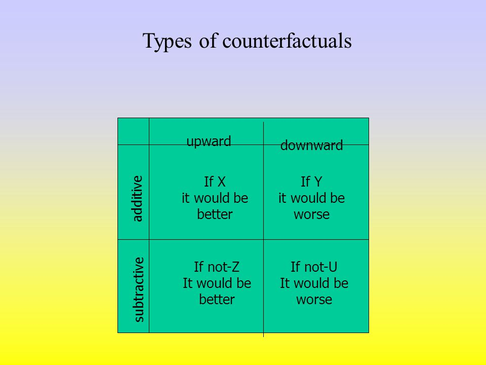 Counterfactual reasoning as causal reasoning Functions of counterfactuals –Emotional –Cognitive Types of counterfactuals –According to the direction of comparisons –According to the structure of counterfactuals