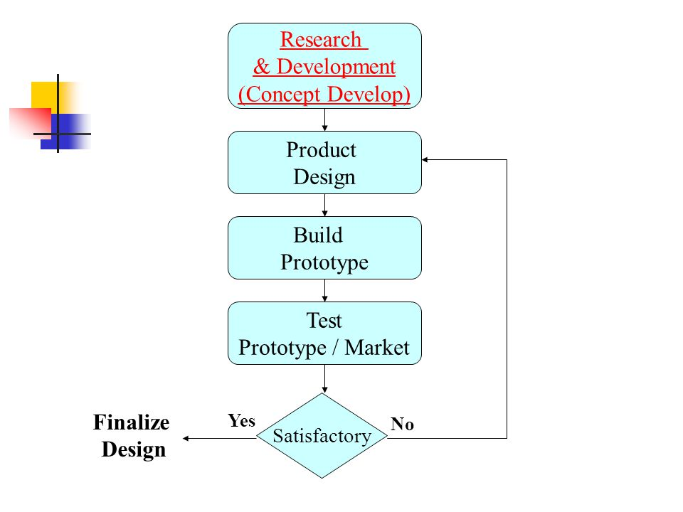 Research & Development (Concept Develop) Product Design Build Prototype Test Prototype / Market Satisfactory Yes No Finalize Design