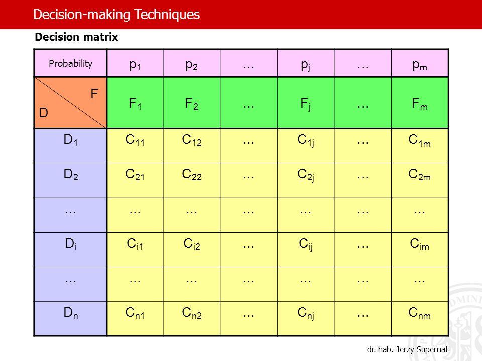 Decision matrix Probability p1p1 p2p2...pjpj pmpm F D F1F1 F2F2...FjFj FmFm D1D1 C 11 C 12...C 1j...C 1m D2D2 C 21 C 22...C 2j...C 2m...