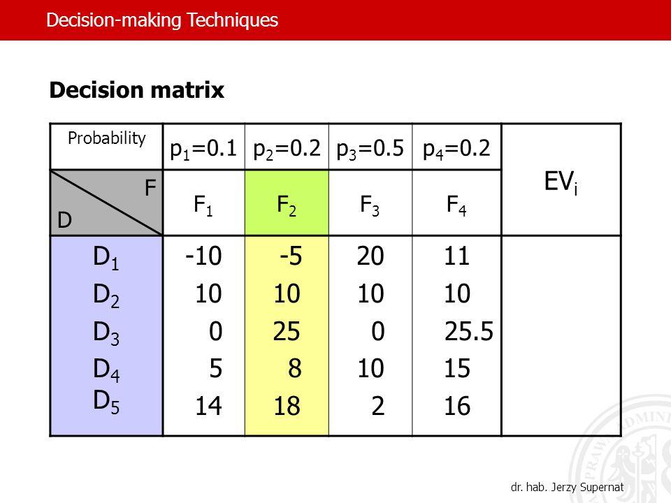 Probability p 1 =0.1p 2 =0.2p 3 =0.5p 4 =0.2 EV i FDFD F1F1 F2F2 F3F3 F4F4 D1D2D3D4D5D1D2D3D4D5 -10 10 0 5 14 -5 10 25 8 18 20 10 0 10 2 11 10 25.5 15 16 dr.