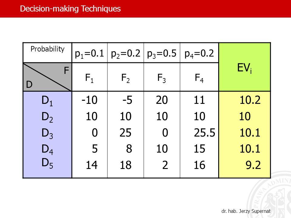 Probability p 1 =0.1p 2 =0.2p 3 =0.5p 4 =0.2 EV i FDFD F1F1 F2F2 F3F3 F4F4 D1D2D3D4D5D1D2D3D4D5 -10 10 0 5 14 -5 10 25 8 18 20 10 0 10 2 11 10 25.5 15 16 10.2 10 10.1 9.2 dr.