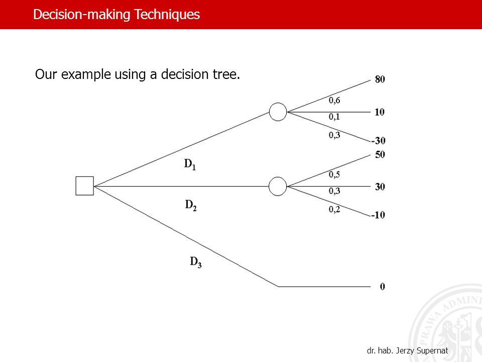 Our example using a decision tree. Decision-making Techniques dr. hab. Jerzy Supernat