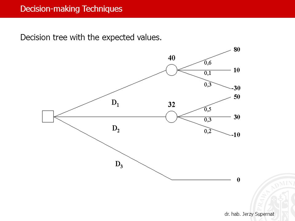 Decision tree with the expected values. dr. hab. Jerzy Supernat Decision-making Techniques