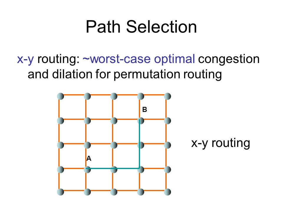 Path Selection x-y routing: ~worst-case optimal congestion and dilation for permutation routing A B x-y routing