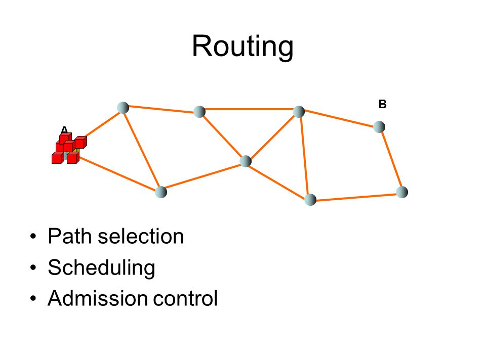 Routing Path selection Scheduling Admission control A B
