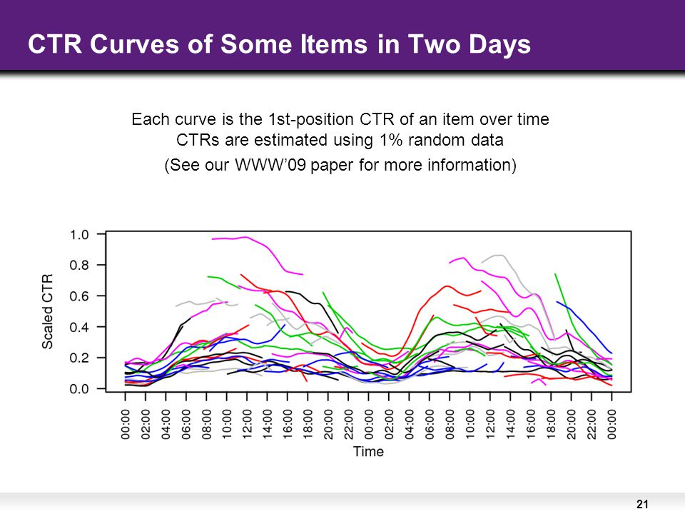 21 Each curve is the 1st-position CTR of an item over time CTRs are estimated using 1% random data (See our WWW'09 paper for more information) CTR Curves of Some Items in Two Days