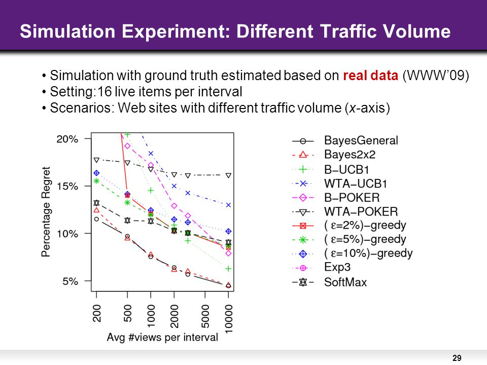 29 Simulation Experiment: Different Traffic Volume Simulation with ground truth estimated based on real data (WWW'09) Setting:16 live items per interval Scenarios: Web sites with different traffic volume (x-axis)