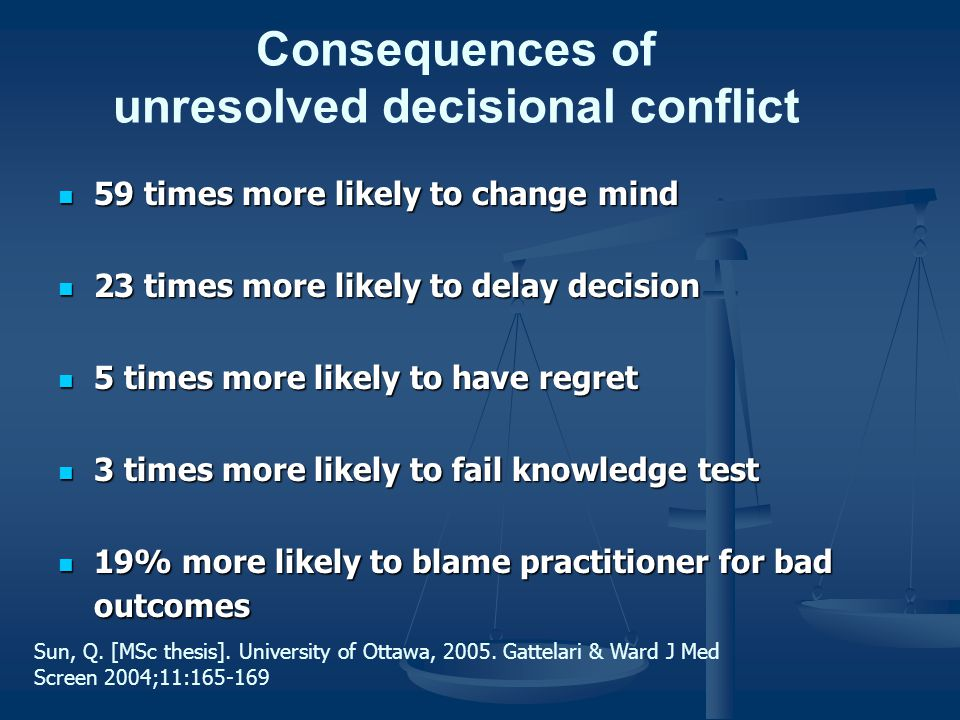 Consequences of unresolved decisional conflict 59 times more likely to change mind 59 times more likely to change mind 23 times more likely to delay d