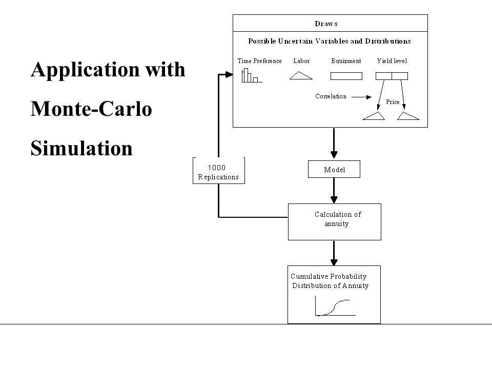 Application with Monte-Carlo Simulation