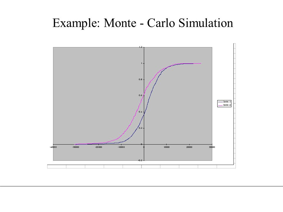 Example: Monte - Carlo Simulation