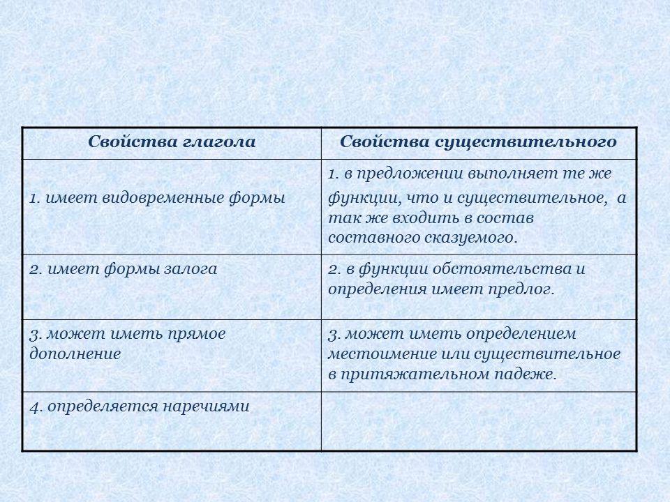 Свойства глаголаСвойства существительного 1. имеет видовременные формы 1. в предложении выполняет те же функции, что и существительное, а так же входи