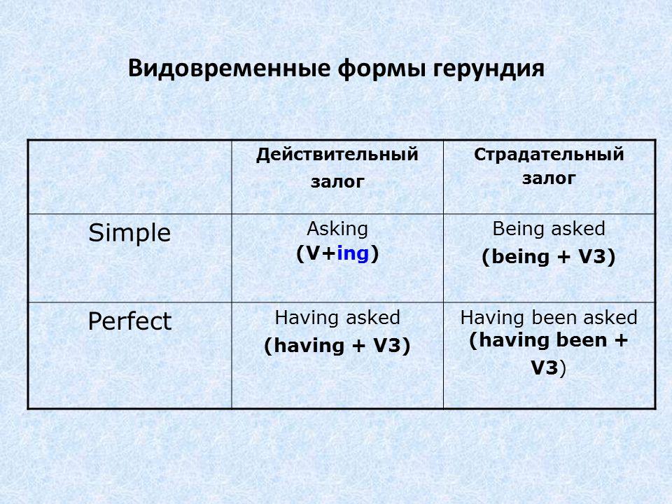 Видовременные формы герундия Действительный залог Страдательный залог Simple Asking (V+ing) Being asked (being + V3) Perfect Having asked (having + V3